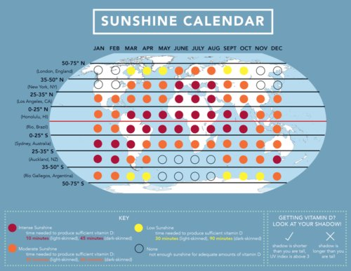 Sunshine Calendar Vitamin D around the world