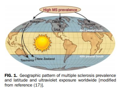 MS prevalence around the world